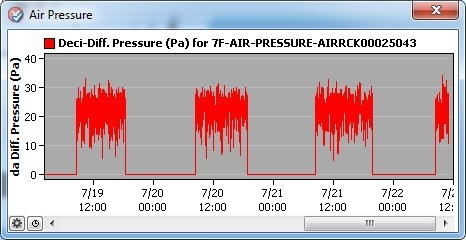Differential Air Pressure Chart in DC Insight